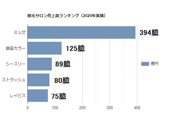 脱毛サロン売上高ランキング(2020年実績)